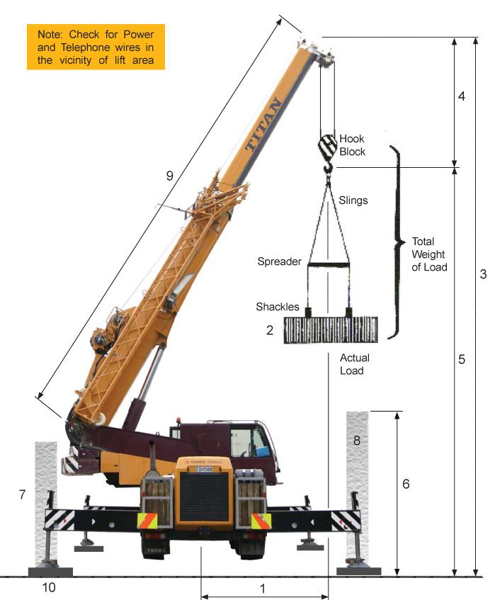 Mobile Crane Terminology : Titan cranes how to order a crane